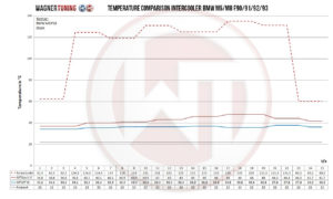 Wagner-Tuning Performance-Ladeluftkühler-Kit für BMW M5/M8 F9X