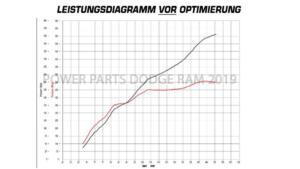 Chiptuning für US-Cars von Power-Parts Automotive